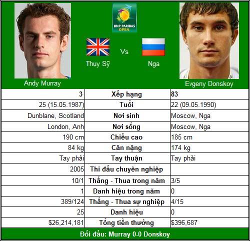 Djokovic trên con đường 2011 (V2 Indian Wells) - 3