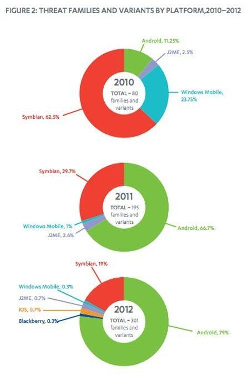 79% mã độc di động năm 2012 là của Android - 1