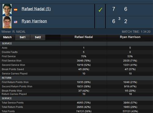 Nadal - Harrison: Tiến bước (V2 Indian Wells) - 1