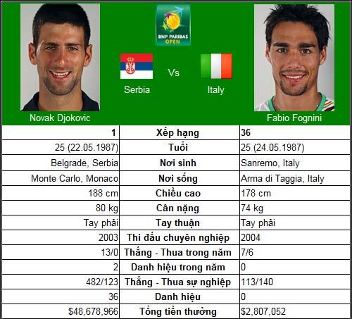 Djokovic trên con đường 2011 (V2 Indian Wells) - 1