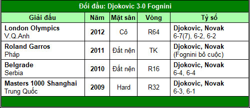 Djokovic trên con đường 2011 (V2 Indian Wells) - 2