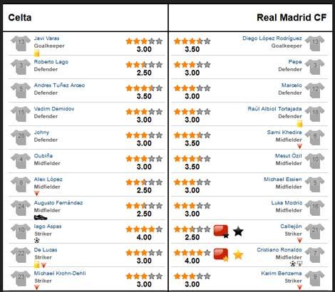 Celta – Real: Không thể cản Ronaldo - 3