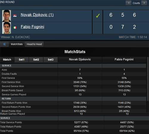 Djokovic - Fognini: Chiến đấu kiên cường (V2 Indian Wells) - 2