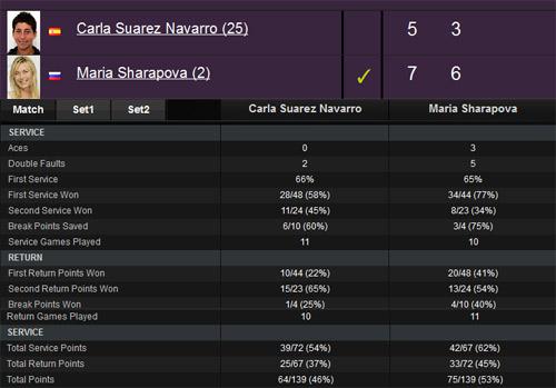 Navarro - Sharapova: Đẳng cấp (V3 Indian Wells) - 2