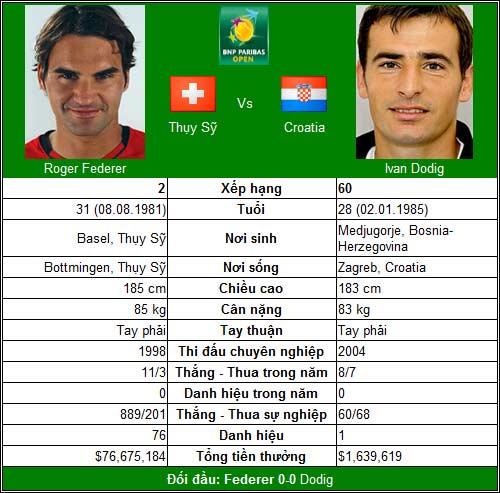 Nadal & Federer song hành (V3 Indian Wells) - 2