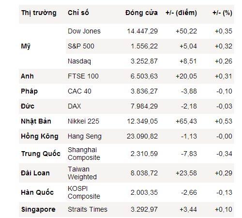 Dow Jones liên tiếp lập và phá kỷ lục - 1