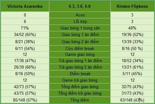"Azarenka - Flipkens: Suýt có ""động đất"" (V3 Indian Wells) - 2"