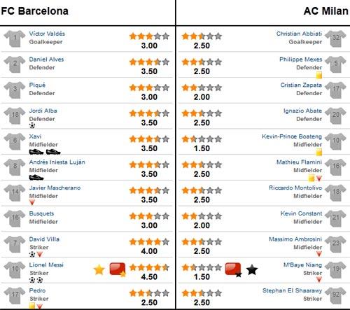 Chấm điểm Barca - Milan: Siêu nhân Messi! - 3