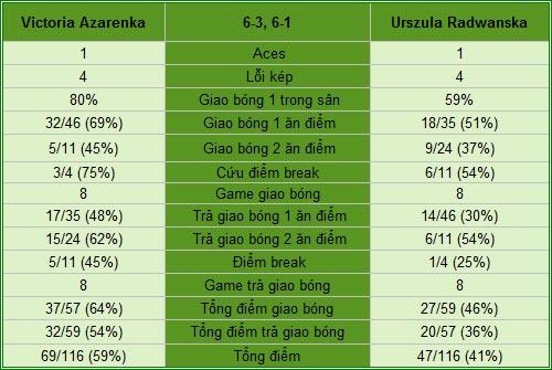 Azarenka - Radwanska: Chênh lệch (V4 Indian Wells) - 2