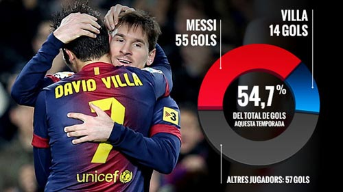 Song sát Messi–Villa: Trở lại&lợi hại gấp đôi - 2