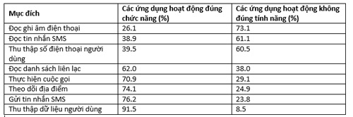 Trung Quốc đang bí mật theo dõi dữ liệu người dùng - 2