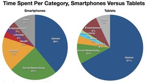 Người dùng làm gì trên smartphone và tablet? - 2