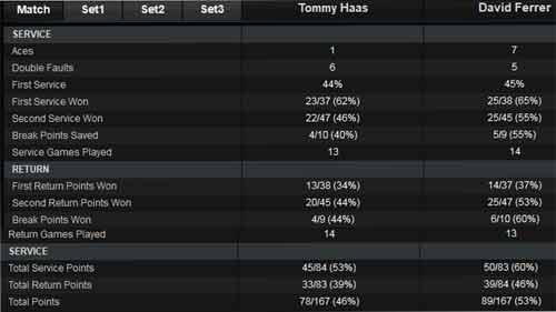 Ferrer – Haas: Ngựa ô dừng bước (BK Miami Masters) - 2