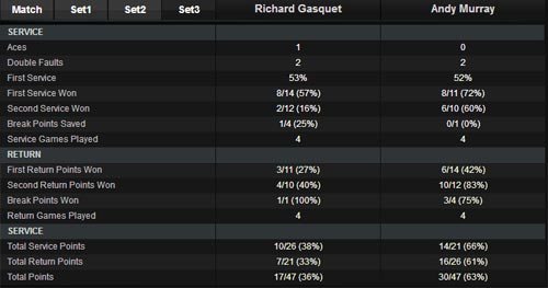 Murray - Gasquet: Lội ngược dòng (BK Miami Masters) - 1