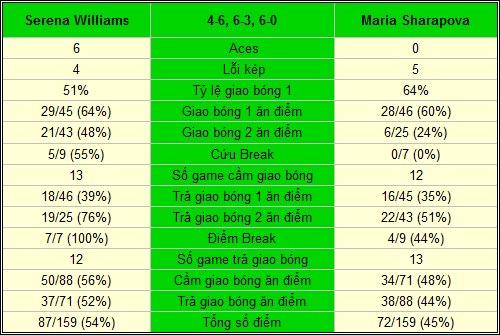Serena - Sharapova: Xứng danh số 1 (CK Miami Masters) - 2