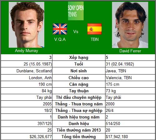 """Murray – Ferrer & """"số 2"""" trong mộng (CK Miami Masters) - 1"""