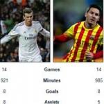 Bóng đá - Liga: Bale đang hay hơn Messi
