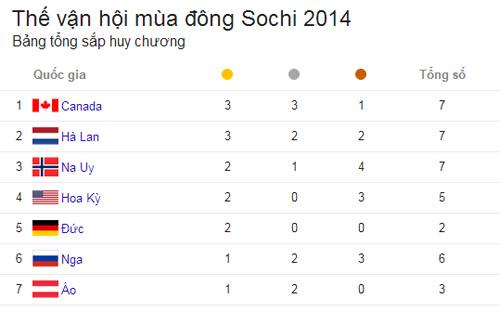 HOT: 15 tuổi giành HCV Olympic 2014 - 1