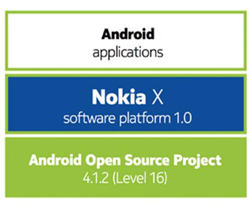 Nokia giới thiệu kho ứng dụng Android của riêng mình - 2