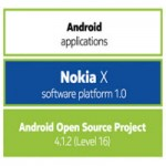 Công nghệ thông tin - Nokia giới thiệu kho ứng dụng Android của riêng mình