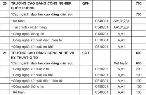 21 trường quân đội công bố chỉ tiêu tuyển sinh - 10