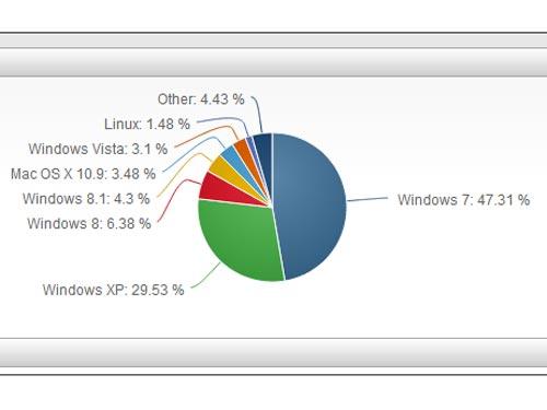 Tại sao người dùng chậm cập nhật lên Windows 8.1? - 1