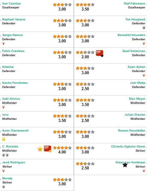 Real - Schalke: Đẳng cấp ngôi sao - 2