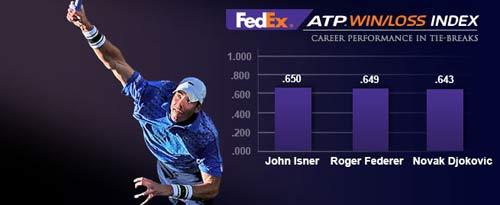 """Tin HOT tối 19/3: Isner là """"Vua"""" tie-break - 1"""