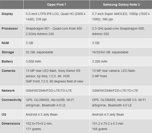 Oppo Find 7 vs Galaxy Note 3: Kẻ tám lạng, người nửa cân - 10