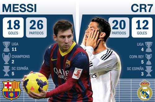 "El Clasico: Ronaldo-Bale ""át"" Messi-Neymar - 1"