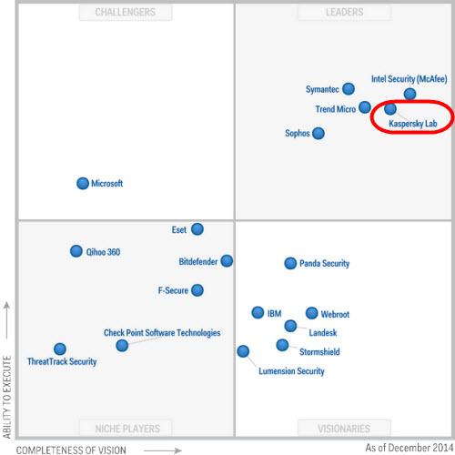 Kaspersky Lab 4 năm liền nằm trong nhóm giải pháp bảo mật tốt nhất - 1