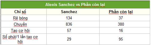 """Sanchez: """"Quái vật"""" tiếp theo của NHA - 2"""