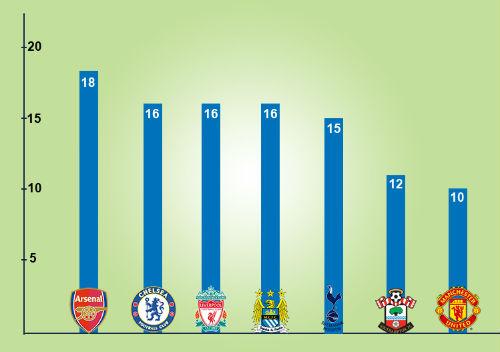 """Arsenal & hàng công """"khủng"""" nhất 10 năm gần đây - 3"""