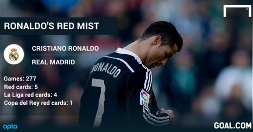Bị treo giò 2 trận: May mắn cho Ronaldo - 1