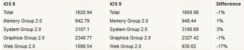 Lộ kết quả thử nghiệm iOS 9 trên iPhone 6 - 2