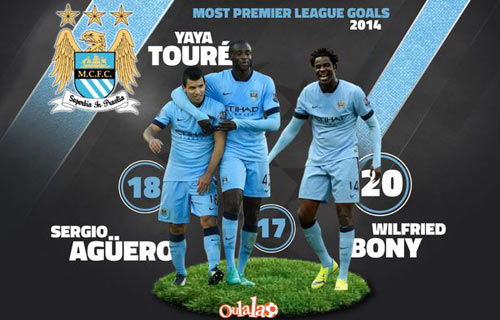 Man City: Chờ hiệu ứng Yaya Toure & Bony - 2