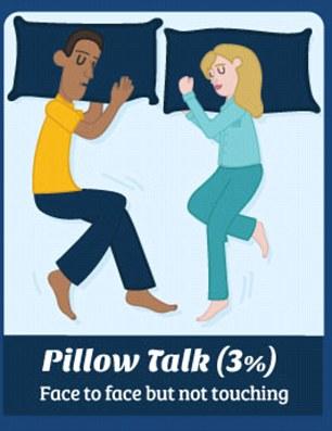 Tư thế ngủ nói gì về mối quan hệ của bạn - 7
