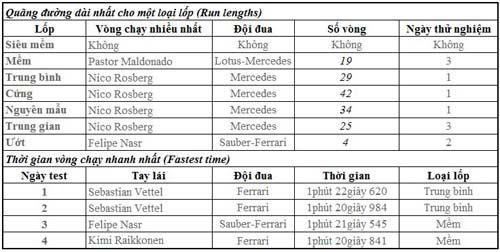 F1 2015 có gì mới: Lốp Pirelli vẫn là dấu hỏi (P5) - 2