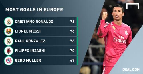 CR7 san bằng kỷ lục của Messi ở đấu trường châu Âu - 1