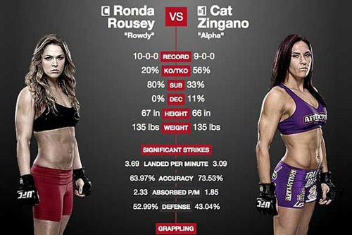 """UFC: Mỹ nhân Rousey đại chiến """"người thép"""" Zingano - 1"""