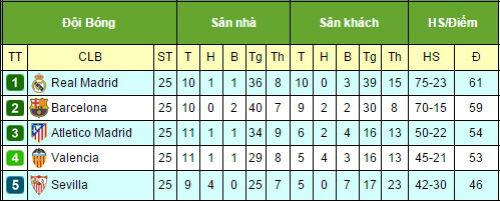 """Tiêu điểm V25 La Liga: Những """"cỗ máy"""" cũ kỹ - 3"""