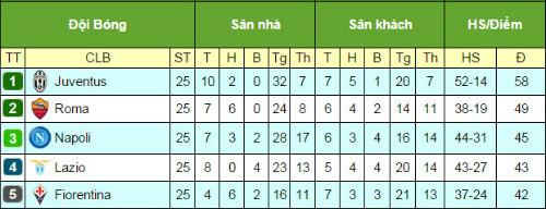 Tiêu điểm Serie A V25: Cân tài nhưng không cân sức - 3