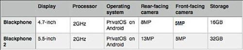 Điện thoại siêu bảo mật Blackphone 2 xuất hiện - 2