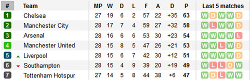 """Liverpool tăng tốc: MU, Arsenal """"ngồi trên lửa"""" Top 4 - 2"""