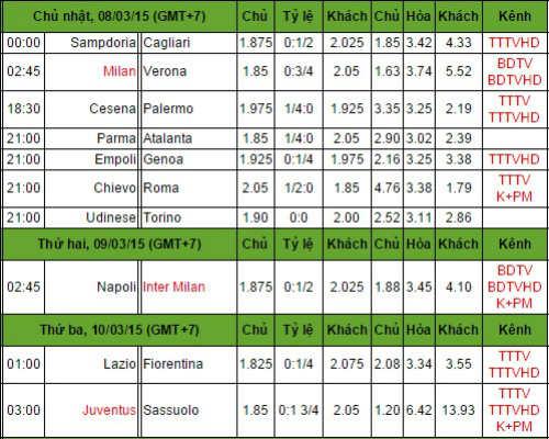 Trước V26 Serie A: Gồng mình giữ tốp 3 - 3