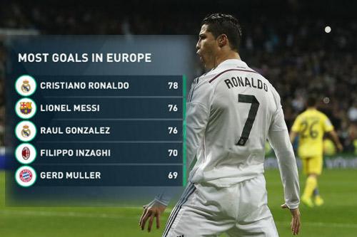 Ronaldo xứng đáng ngang tầm với Maradona, Pele - 1