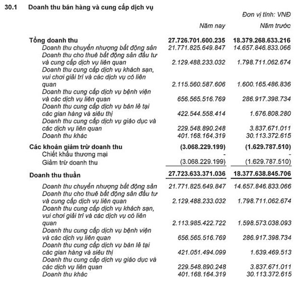 Tỉ phú giàu nhất VN thu bao nhiêu tiền từ BĐS? - 1