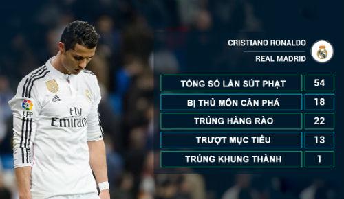 """Ronaldo đá phạt: Sự sa sút của một """"thương hiệu"""" - 2"""