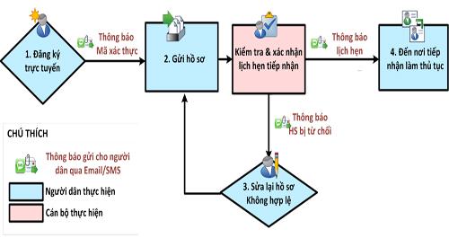 Hà Nội bắt đầu cấp đổi GPLX qua mạng từ tháng 4 - 2