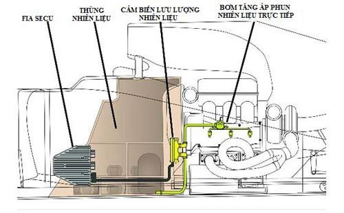 Một chiếc F1 sử dụng xăng như thế nào? (P2) - 2